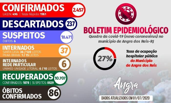Boletim Epidemiológico – 1º de julho