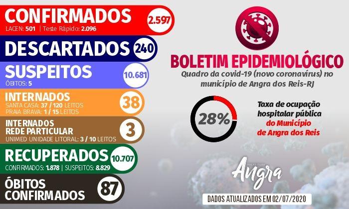 Boletim Epidemiológico – 2 de julho