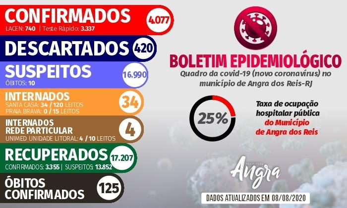 Boletim Epidemiológico – 8 de agosto