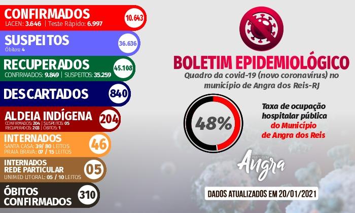 Boletim epidemiológico – 20 de janeiro