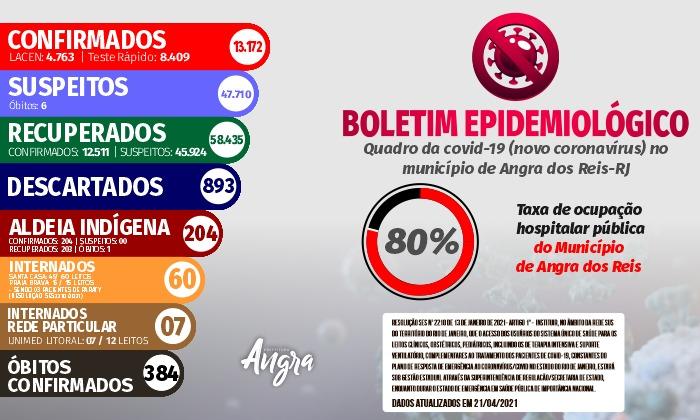 Boletim epidemiológico – 21 de abril