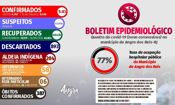 Boletim epidemiológico – 22 de abril