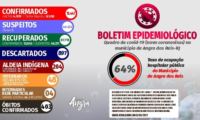 Boletim epidemiológico – 03 de maio