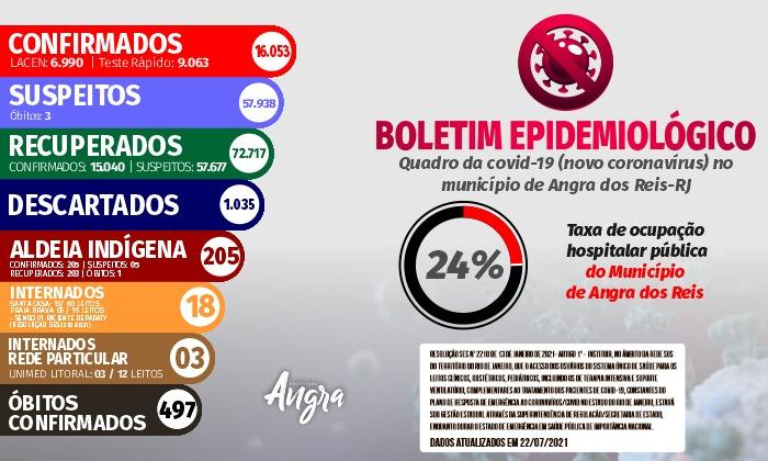 Boletim epidemiológico – 22 de julho