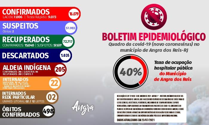 Boletim epidemiológico – 23 de julho