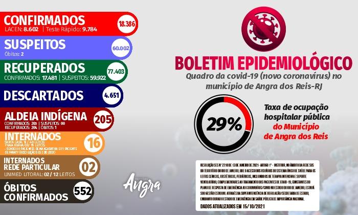 Boletim epidemiológico – 15 de outubro